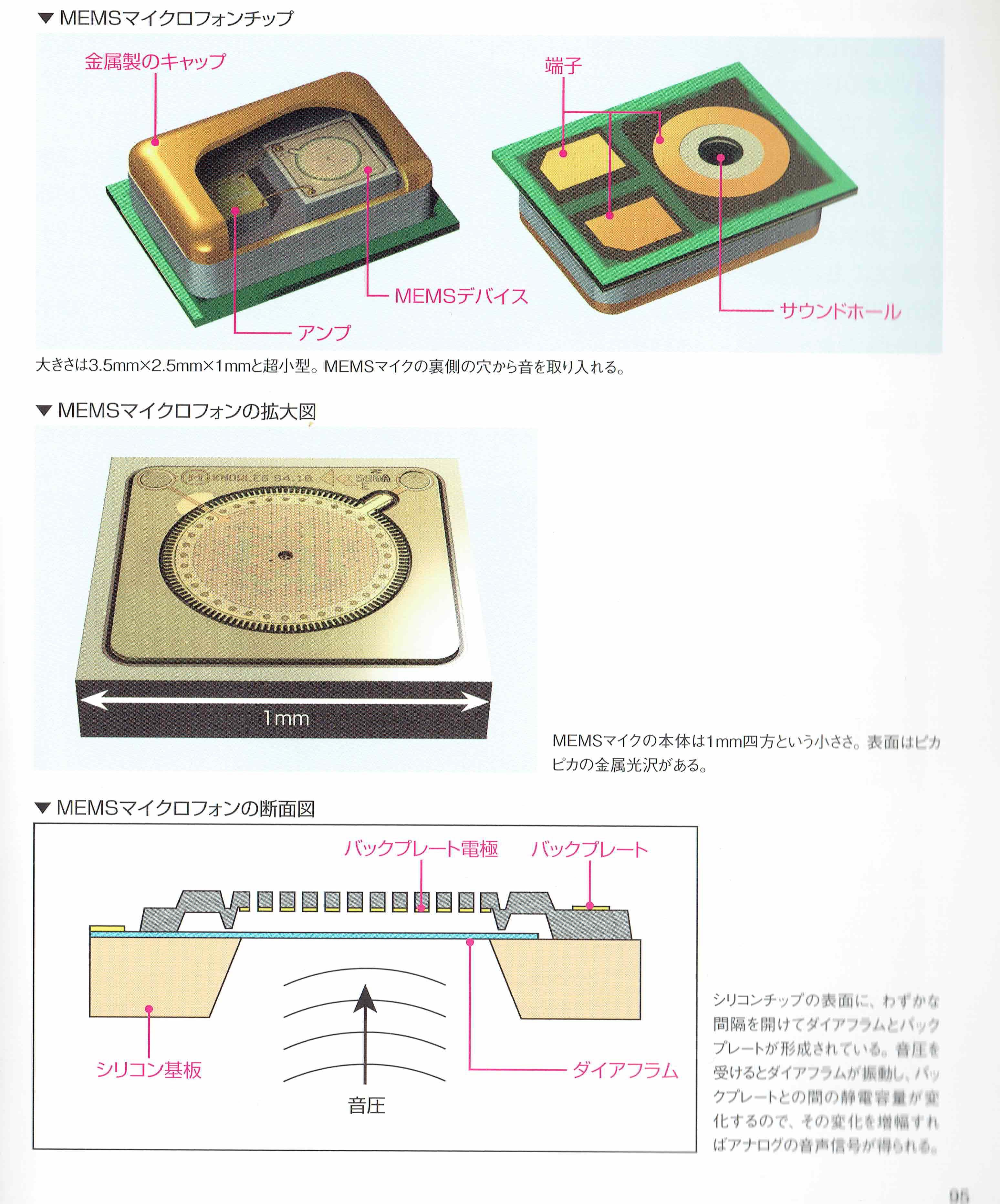 41J Blog » Blog Archive The iPhone's MEMS sensors - 41J Blog